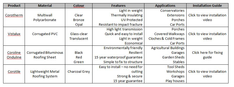 Roofing sheets info