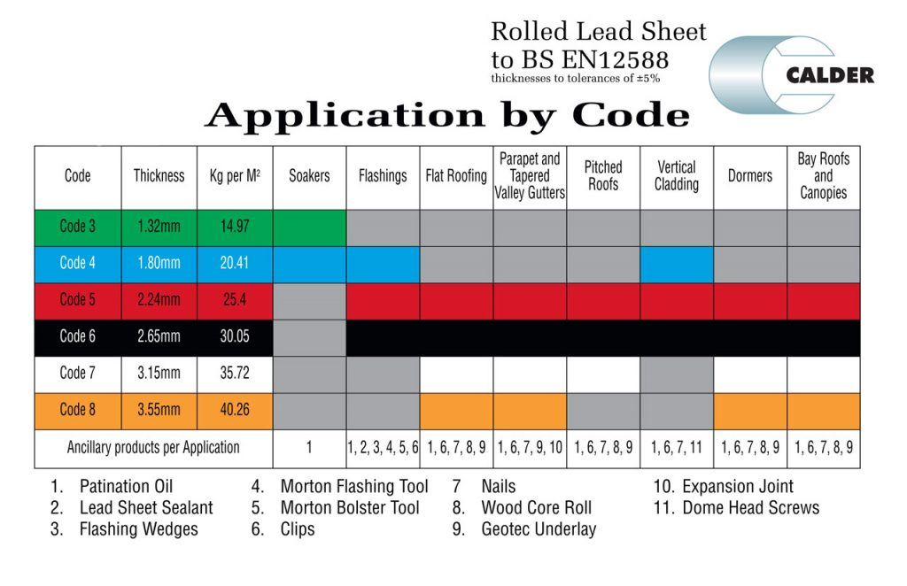 Application-by-Code-Chart