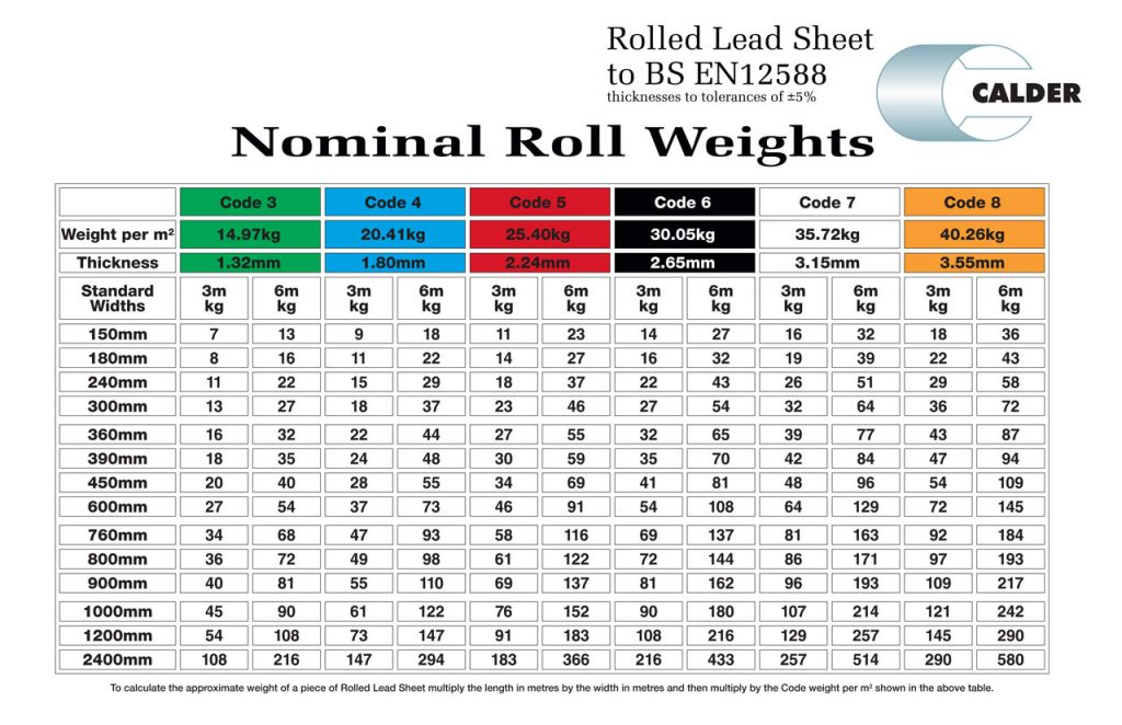 Application-by-Code-Chart-nominal-roll-weights