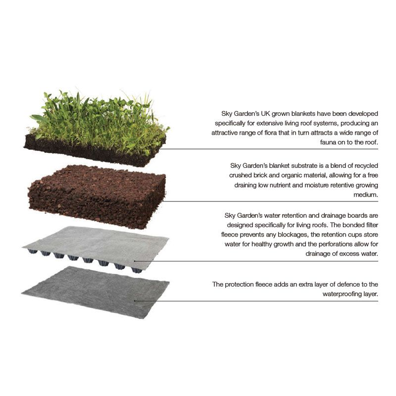 Green Roofing Sedum Blanket Full System 100m2 Kit